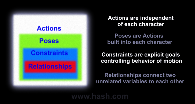 actions,  poses, constraints and relationships